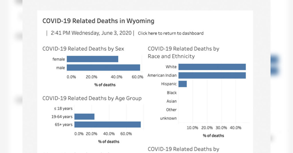 Wyoming Department of Health Releases Details on State COVID-19 Death Statistics