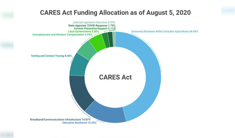 Web Page Launched to Track Wyoming's CARES Act Spending