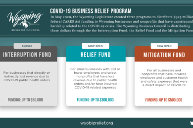 Applications for COVID-19 Business Relief Funding Opened on August 4